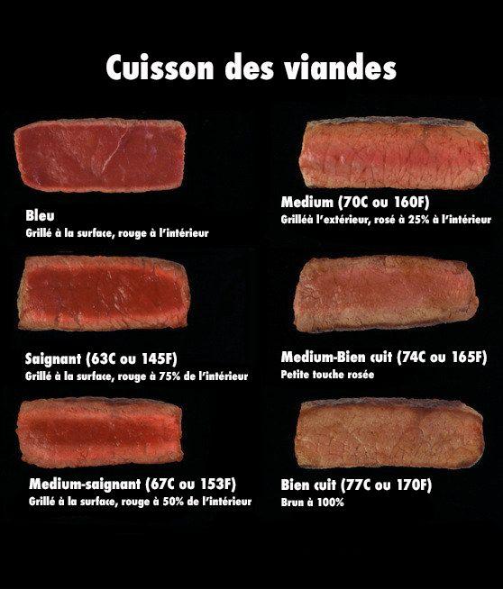 Astuces pour conna tre les diff rents niveaux de cuisson de la viande f noweb - Temps de decongelation viande ...